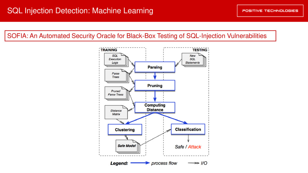SQL Injection Detection: Machine Learning SOFIA...