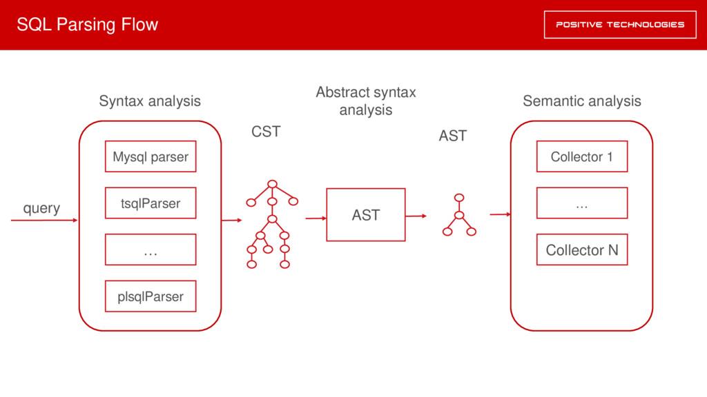 SQL Parsing Flow Mysql parser AST tsqlParser pl...