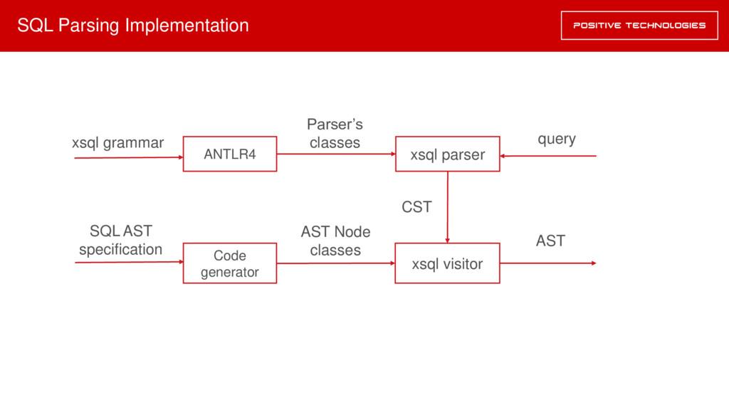 SQL Parsing Implementation ANTLR4 xsql parser C...