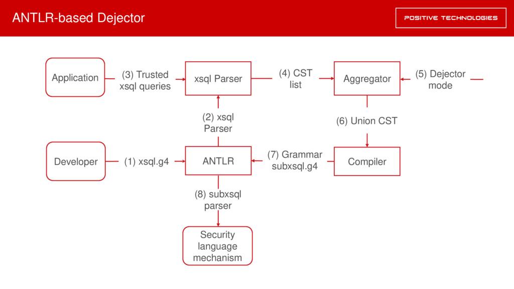 ANTLR-based Dejector xsql Parser Compiler (3) T...