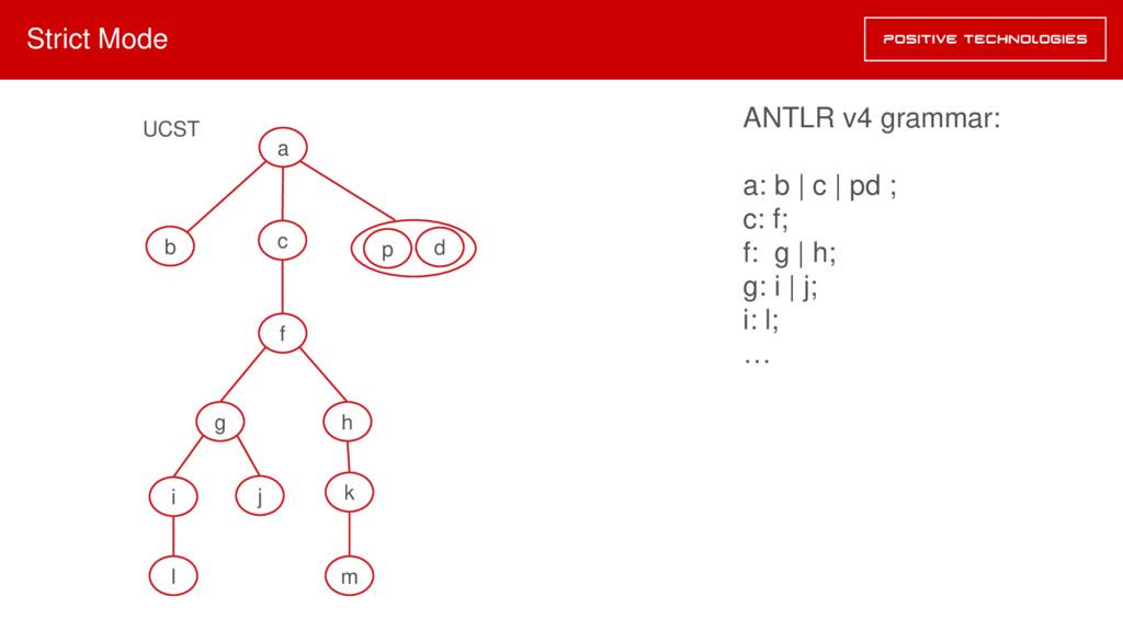 Strict Mode a b c f h g i j l k m UCST ANTLR v4...