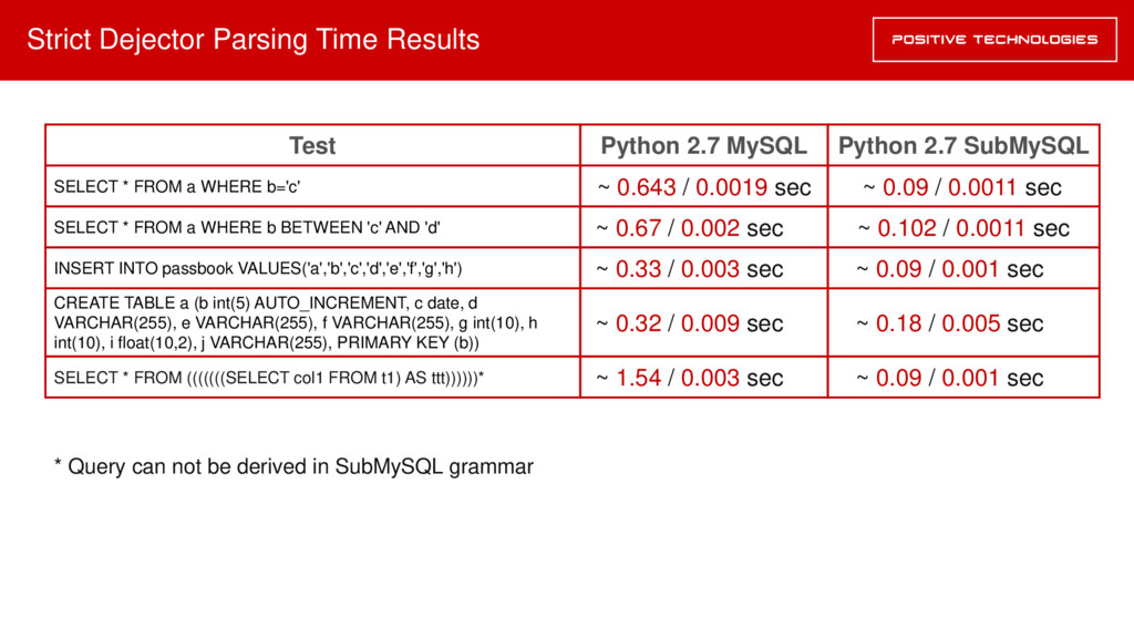 Strict Dejector Parsing Time Results Python 2.7...