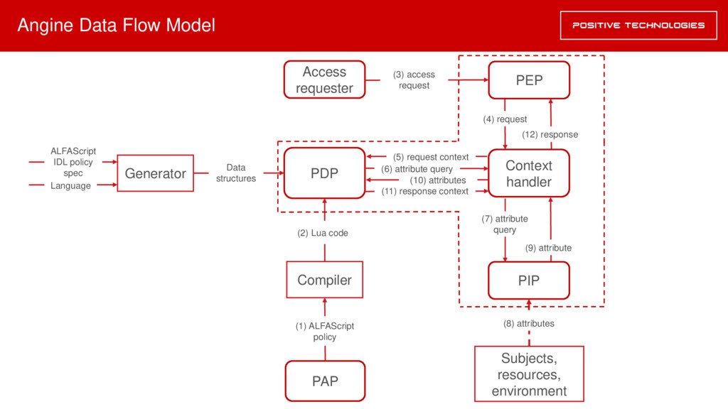 Angine Data Flow Model Subjects, resources, env...