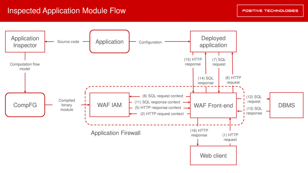 Inspected Application Module Flow Application I...