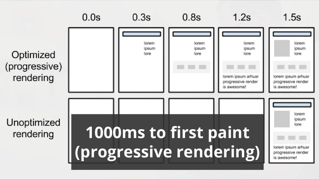 1000ms to first paint (progressive rendering)