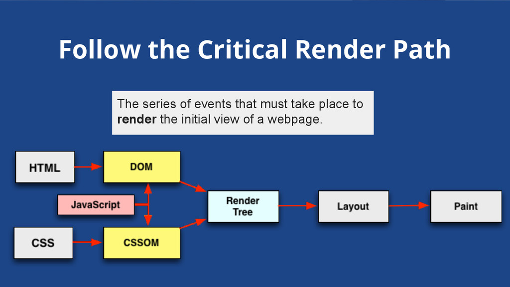 Follow the Critical Render Path The series of e...
