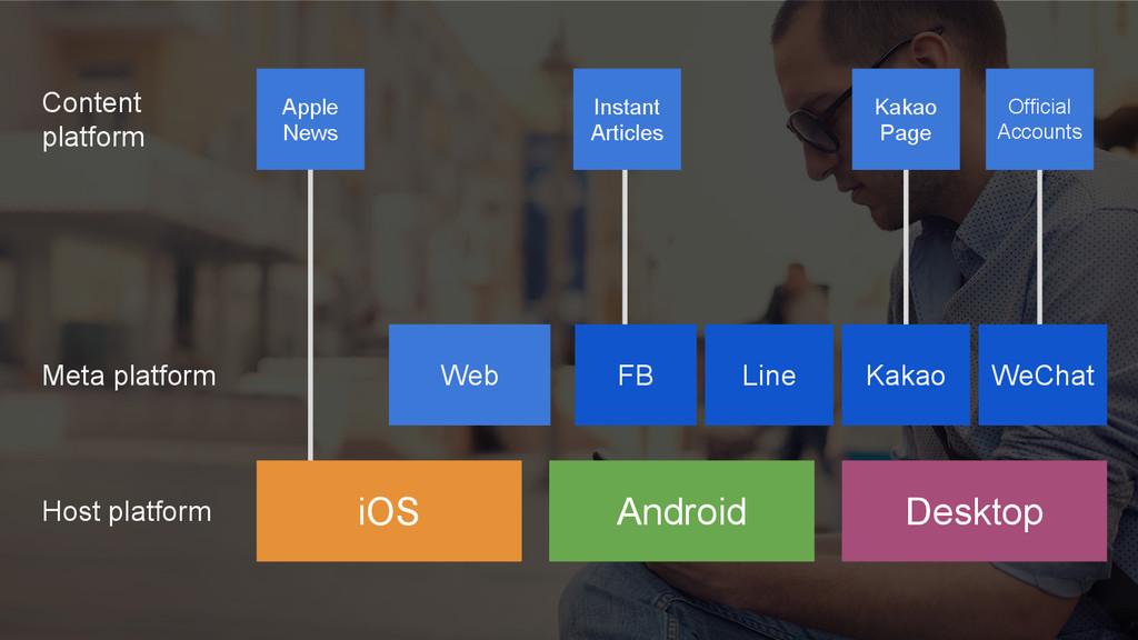 Web Android Desktop FB WeChat Apple News iOS Li...