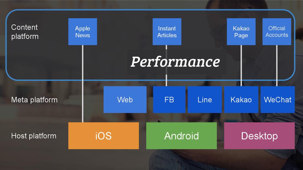 Web Android Desktop Performance FB WeChat Apple...