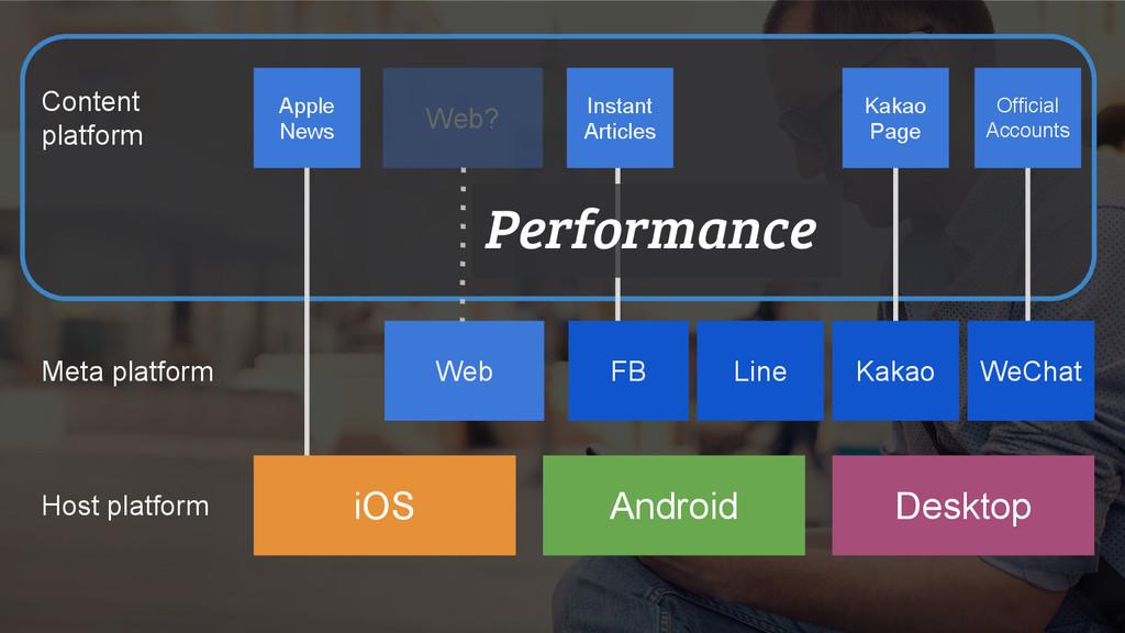 Web Android Desktop FB WeChat Apple News Line M...