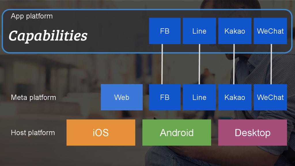 Web iOS Android Desktop FB WeChat Line Meta pla...