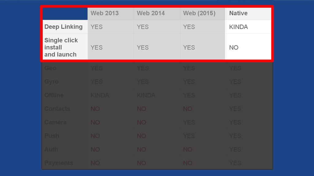 Web 2013 Web 2014 Web (2015) Native Deep Linkin...