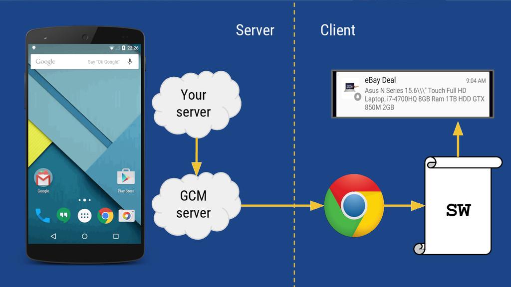 SW Your server GCM server Client Server