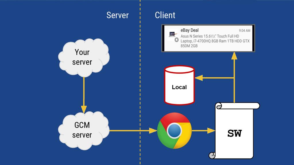 SW Your server GCM server Client Server Local