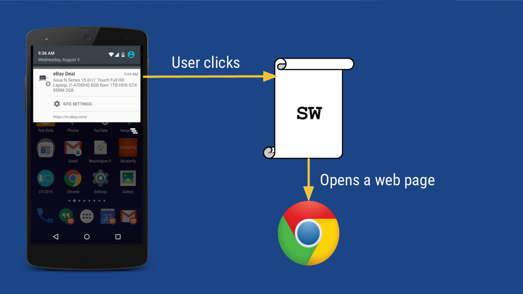 SW Opens a web page User clicks