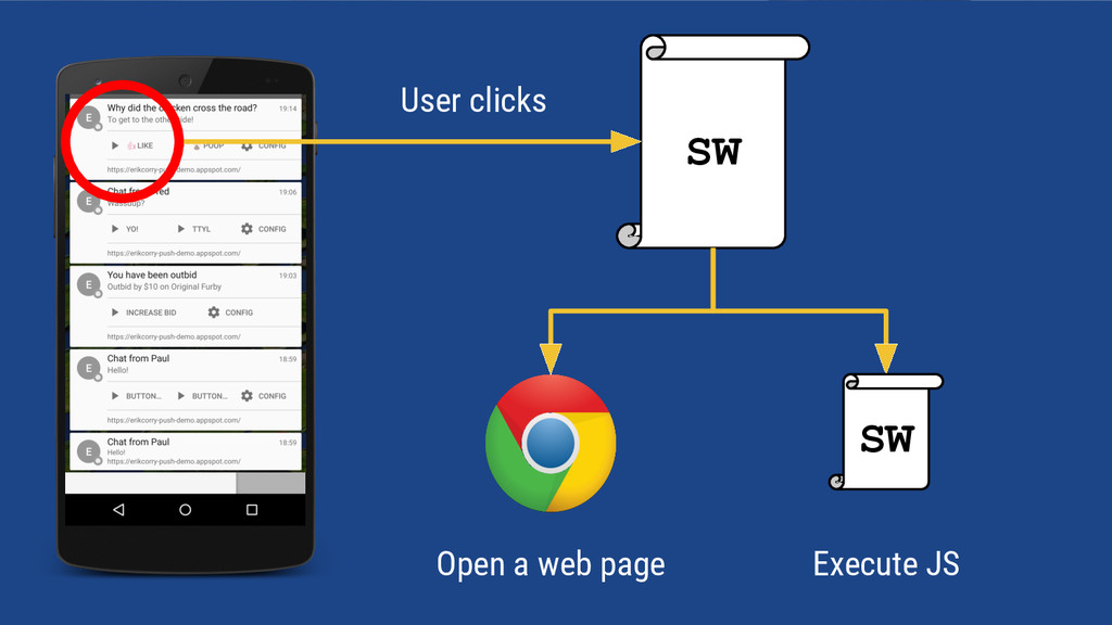 SW Open a web page SW Execute JS User clicks