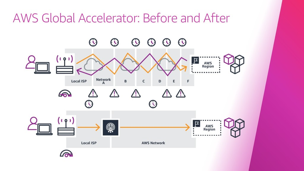 AWS Global Accelerator: Before and After