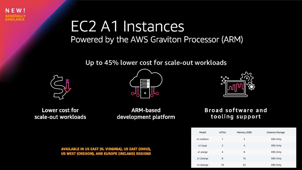 N E W ! Up to 45% lower cost for scale-out work...