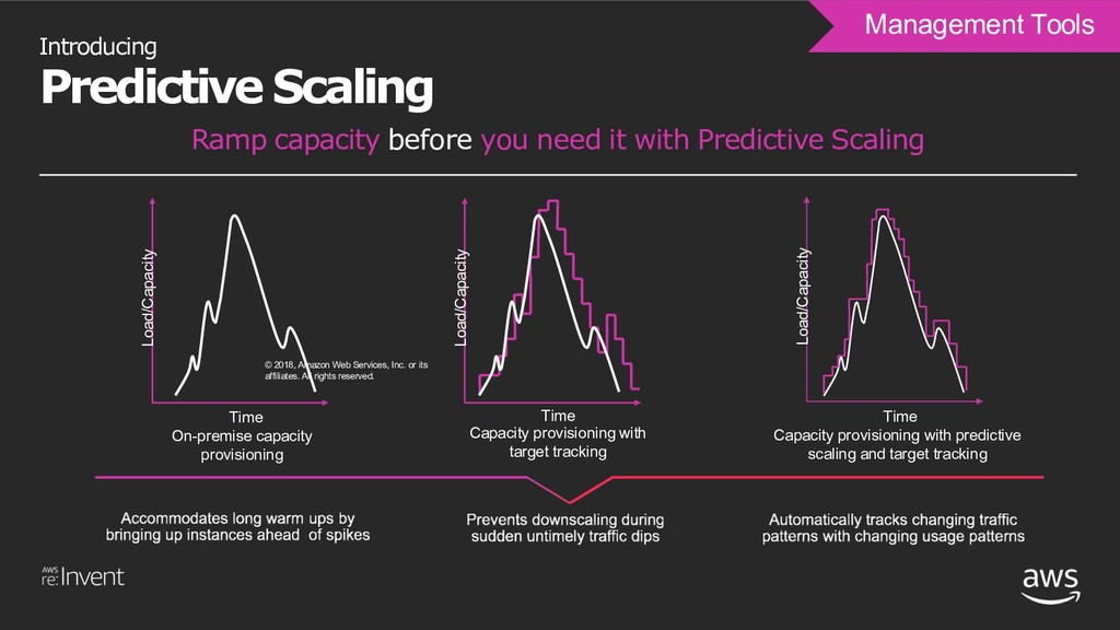 Management Tools Introducing Predictive Scaling...