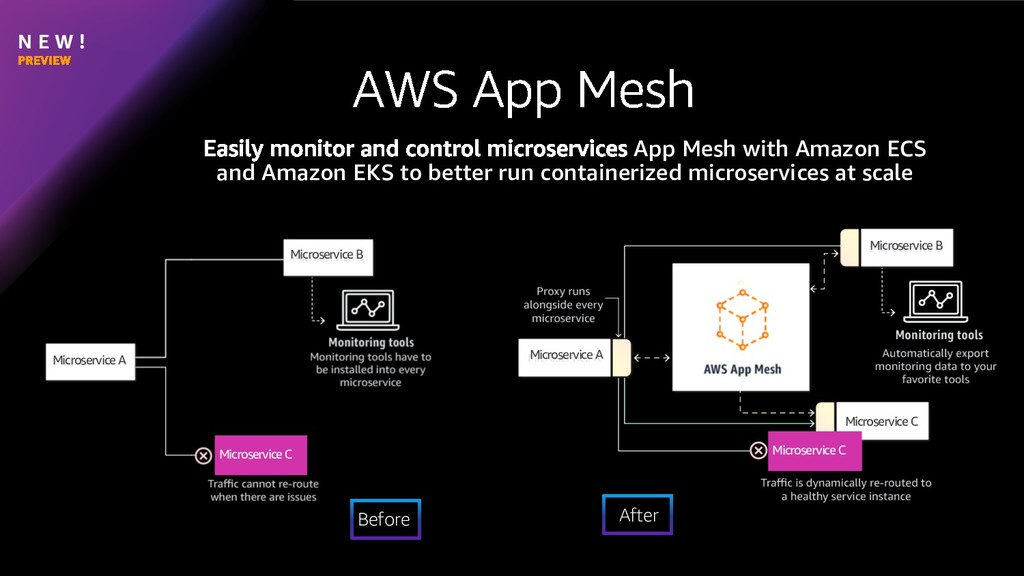 N E W ! App Mesh with Amazon ECS and Amazon EKS...