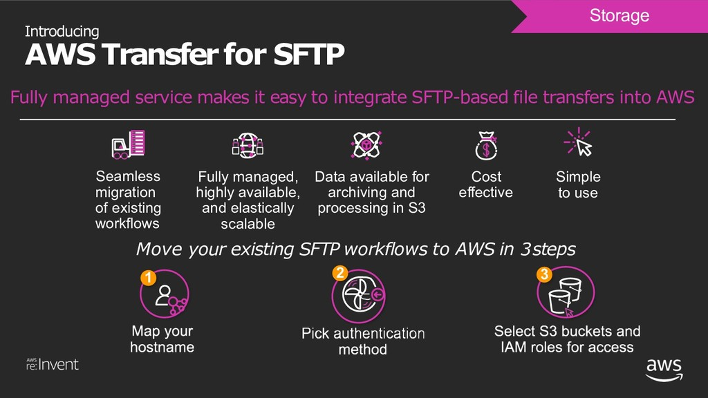 Introducing AWS Transfer for SFTP Storage Fully...