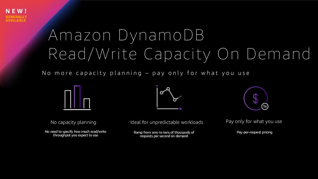 N E W ! Amazon DynamoDB Read/Write Capacity On ...
