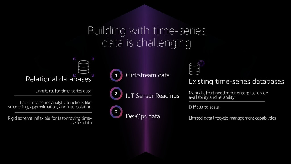 Existing time-series databases Relational datab...