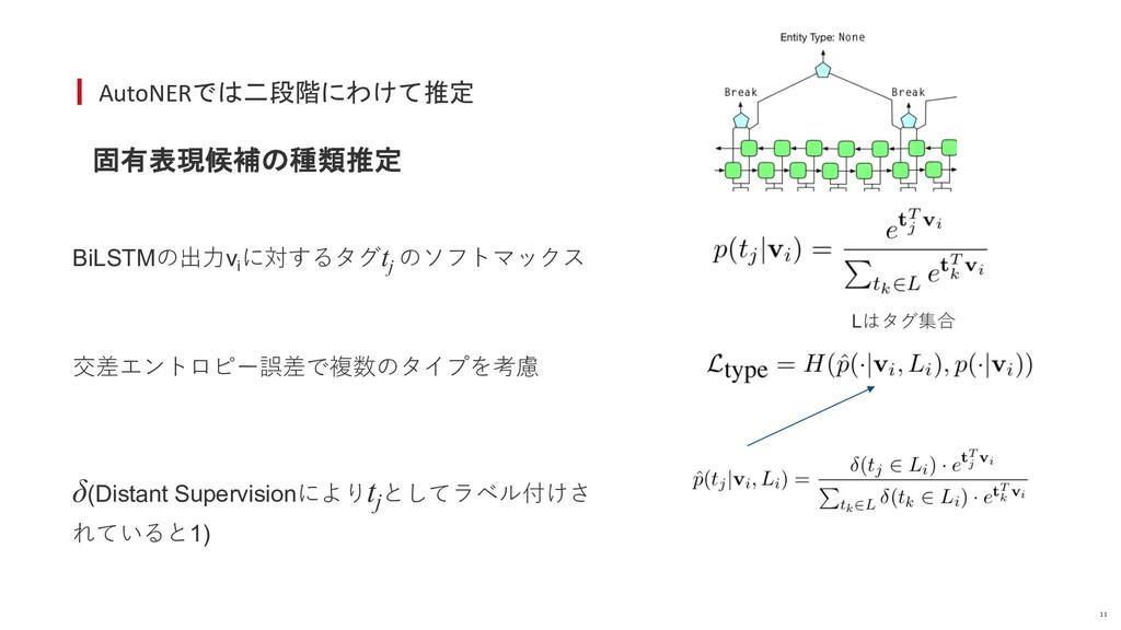 AutoNERでは二段階にわけて推定 固有表現候補の種類推定 11 BiLSTMの出⼒vi に...