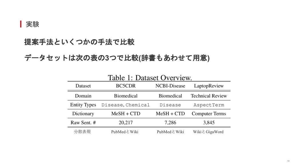 実験 13 提案手法といくつかの手法で比較 データセットは次の表の3つで比較(辞書もあわせて用...