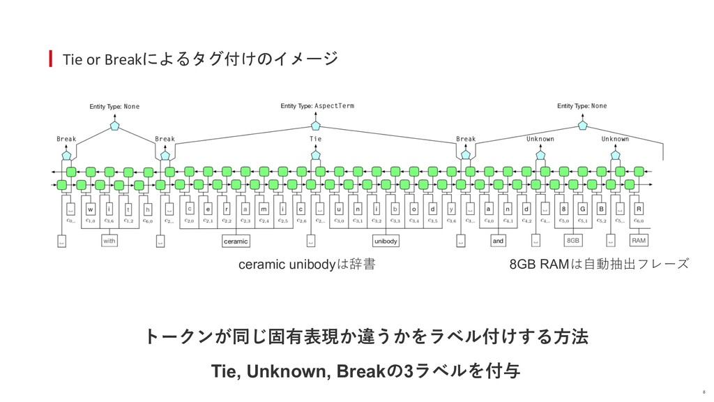 Tie or Breakによるタグ付けのイメージ 8 ceramic unibodyは辞書 ト...