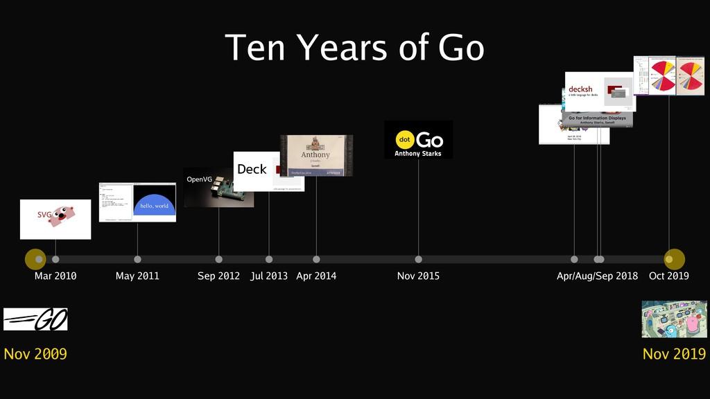 Ten Years of Go Nov 2009 May 2011 Mar 2010 Sep ...