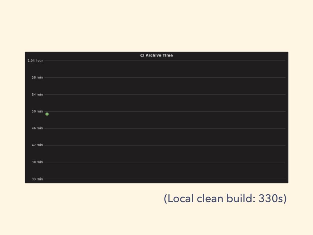 (Local clean build: 330s)