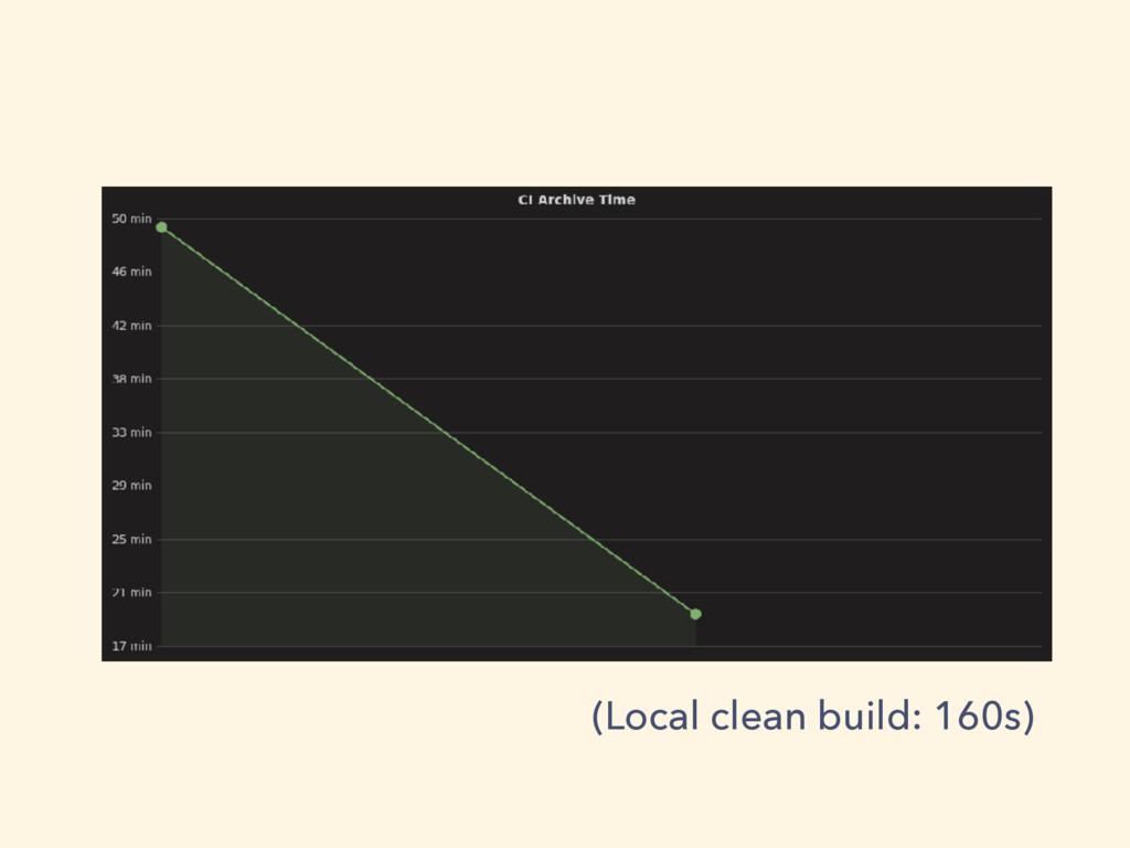 (Local clean build: 160s)