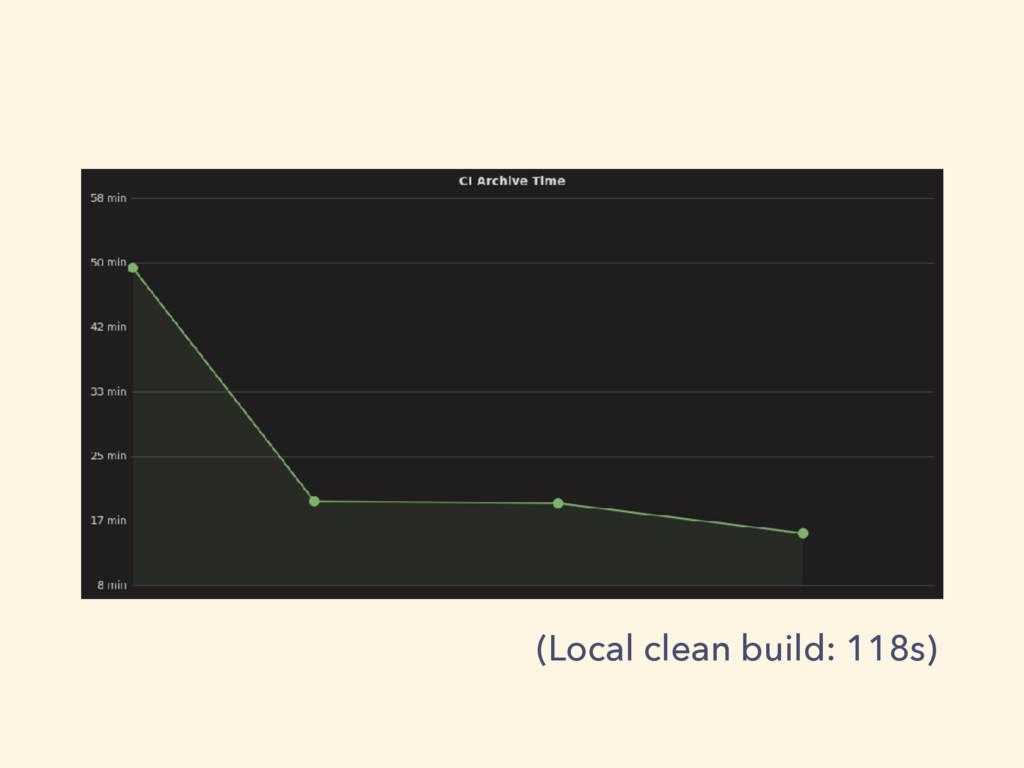 (Local clean build: 118s)