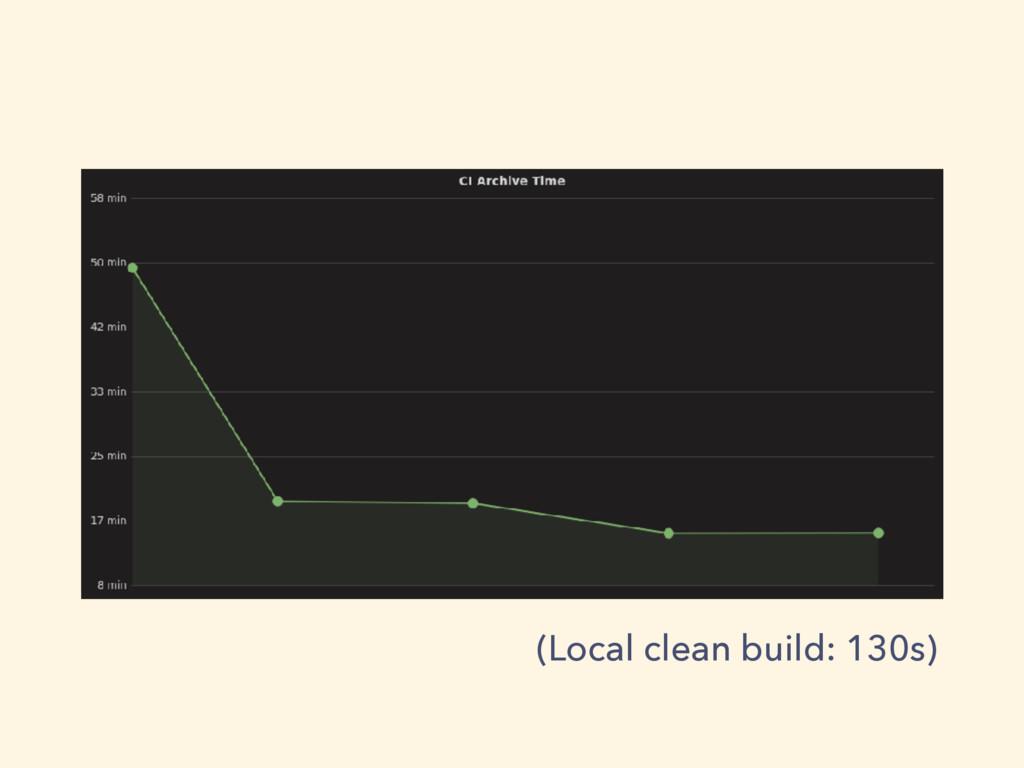 (Local clean build: 130s)