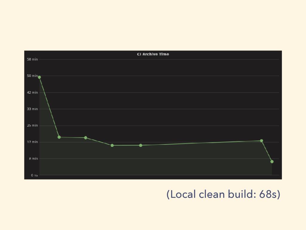 (Local clean build: 68s)
