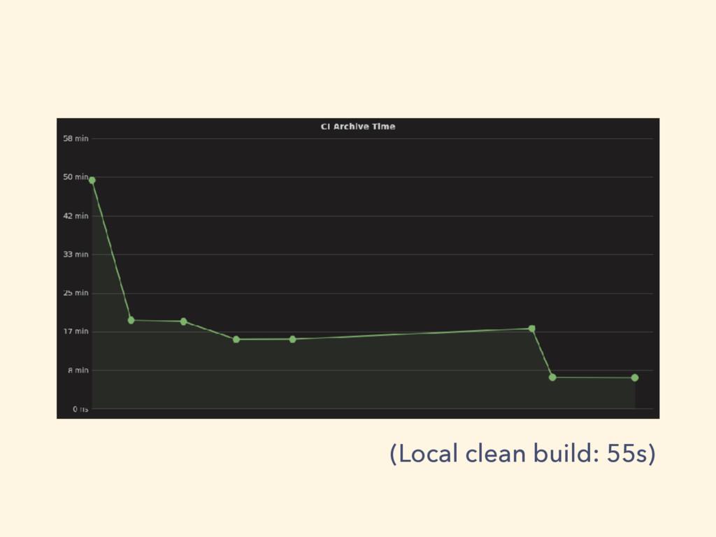 (Local clean build: 55s)