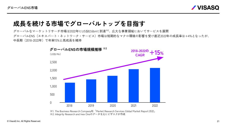 ビジネス側事業部紹介 Business Development 4 21