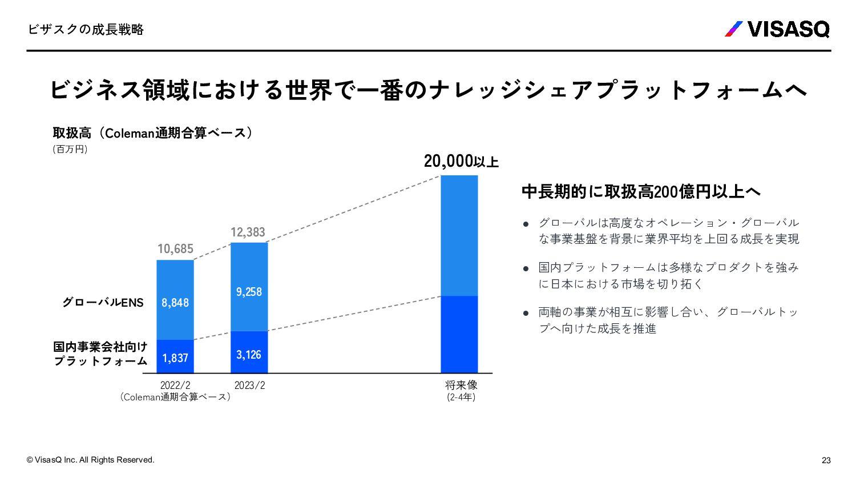 TEAM PF事業部 (コンサルティングファーム向け) FIG事業部 (金融法人向け) グロー...