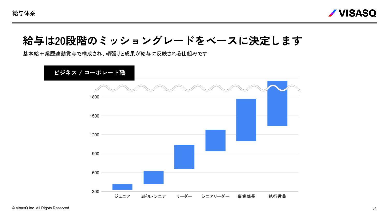 アドバイザー開発グループ アドバイザー開発チーム 「より多くのアドバイザーに知見活用の機会を ...