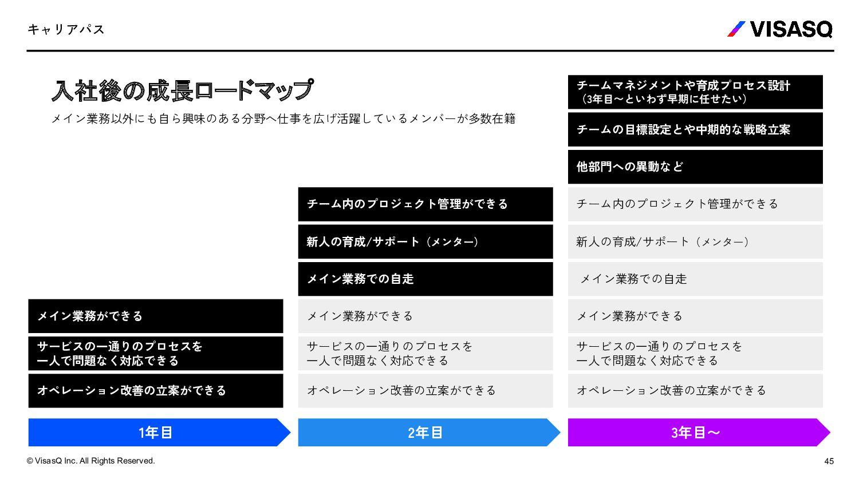 ファミレス席(軽食/簡易ミーティング/集中作業スペース) 45