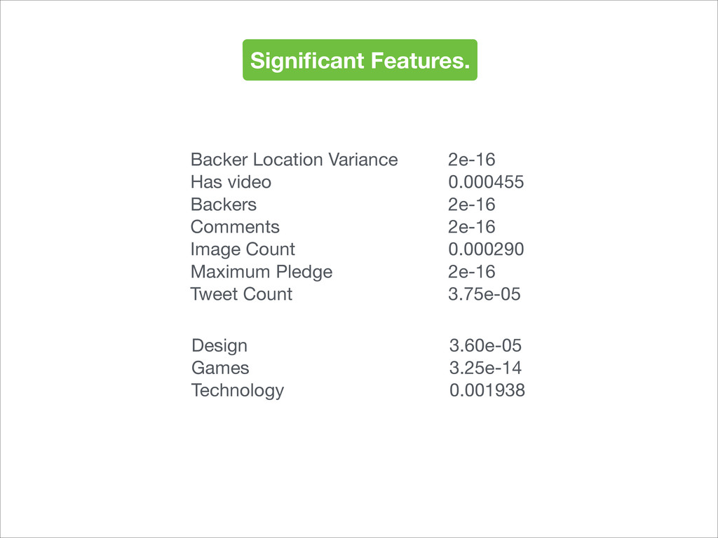 Significant Features. Backer Location Variance 2...