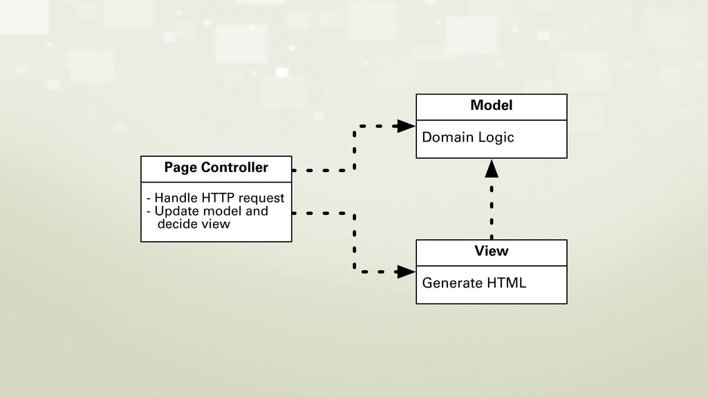 Page Controller - Handle HTTP request - Update ...