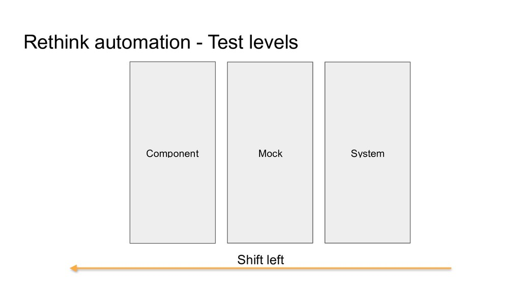 Rethink automation - Test levels Component Mock...