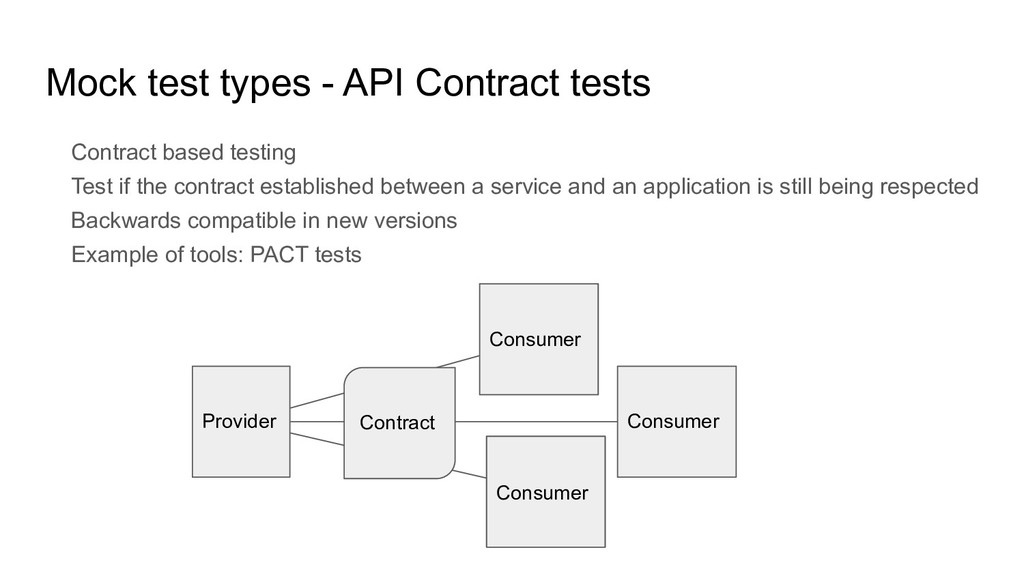 Mock test types - API Contract tests Contract b...