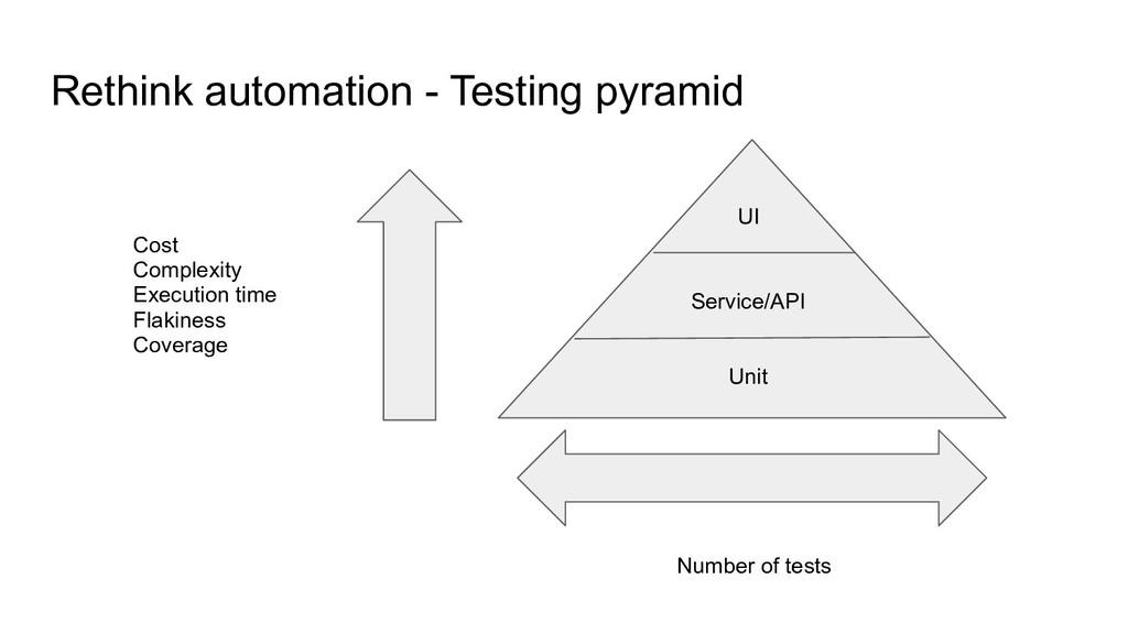 Rethink automation - Testing pyramid Unit Servi...