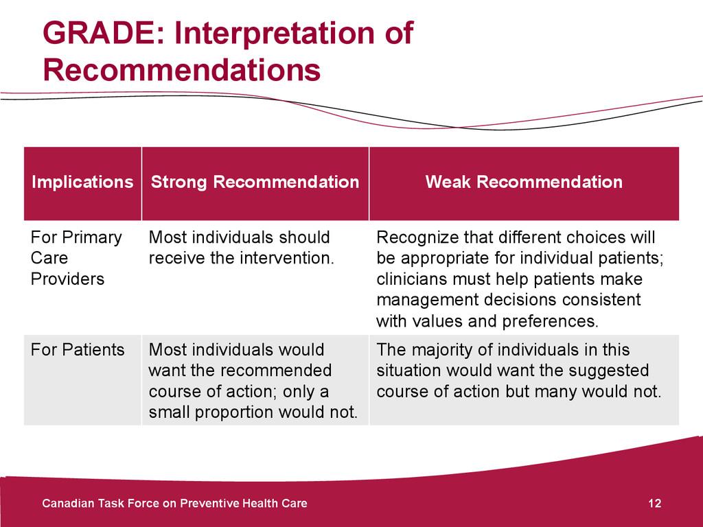 GRADE: Interpretation of Recommendations Canadi...