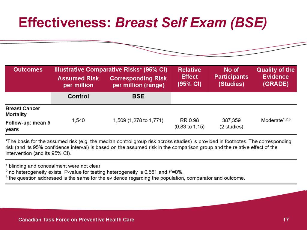 Effectiveness: Breast Self Exam (BSE) Canadian ...