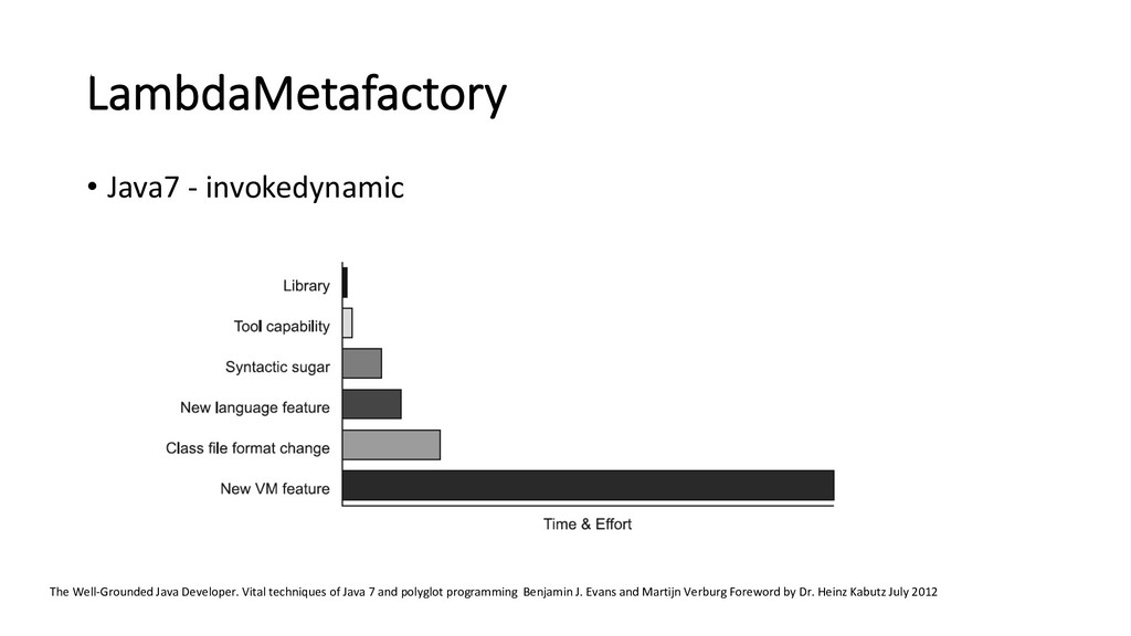 LambdaMetafactory • Java7 - invokedynamic The W...