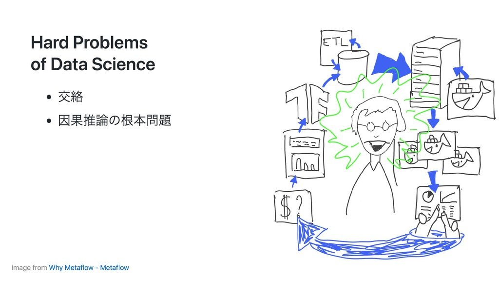 Hard Problems of Data Science 交絡 因果推論の根本問題 imag...