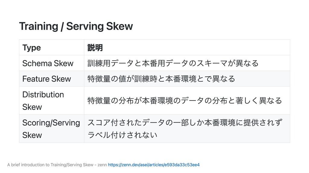 Training / Serving Skew Type 説明 Schema Skew 訓練⽤...